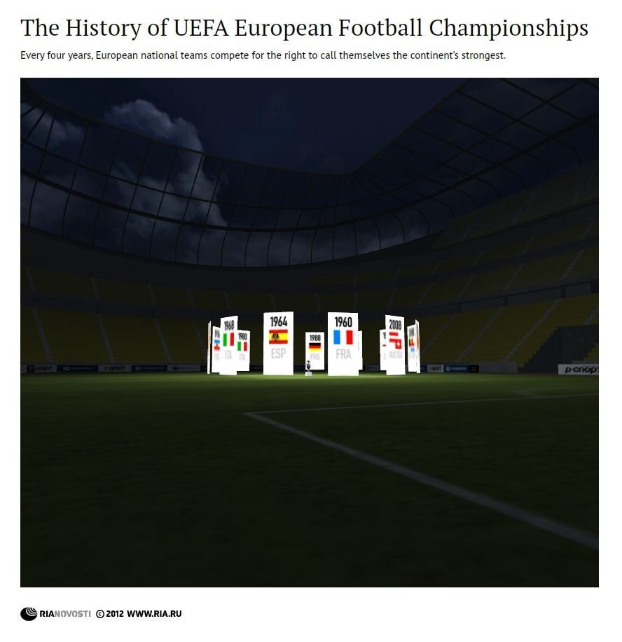 The History of European Football Championships