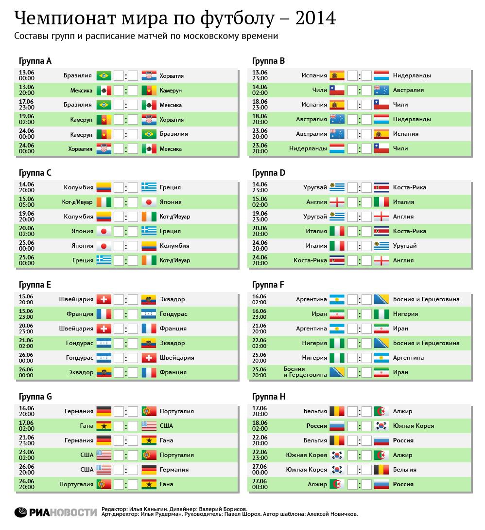 турнирная таблица отборочных игр